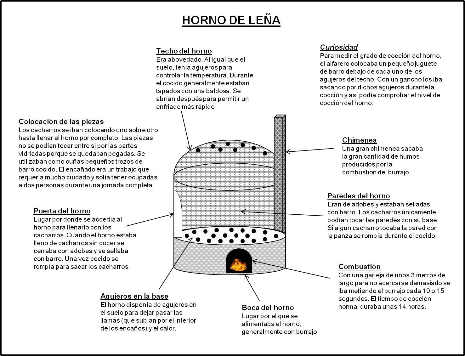 Breve historia de la alfarer a en arrabal de portillo for Como hacer un horno de lena de hierro
